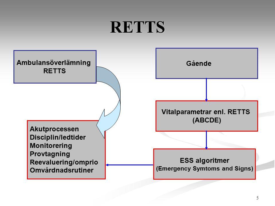 5 Ambulansöverlämning RETTS Vitalparametrar enl. RETTS (ABCDE) ESS algoritmer (Emergency Symtoms and Signs) Akutprocessen Disciplin/ledtider Monitorer