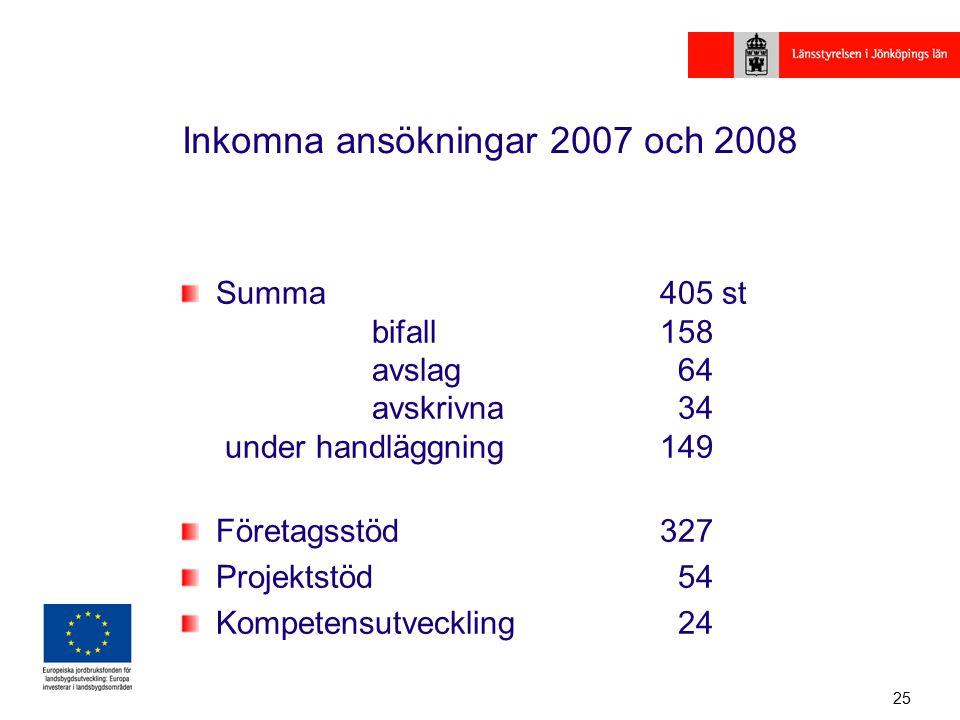 25 Inkomna ansökningar 2007 och 2008 Summa 405 st bifall158 avslag 64 avskrivna 34 under handläggning149 Företagsstöd327 Projektstöd 54 Kompetensutveckling 24