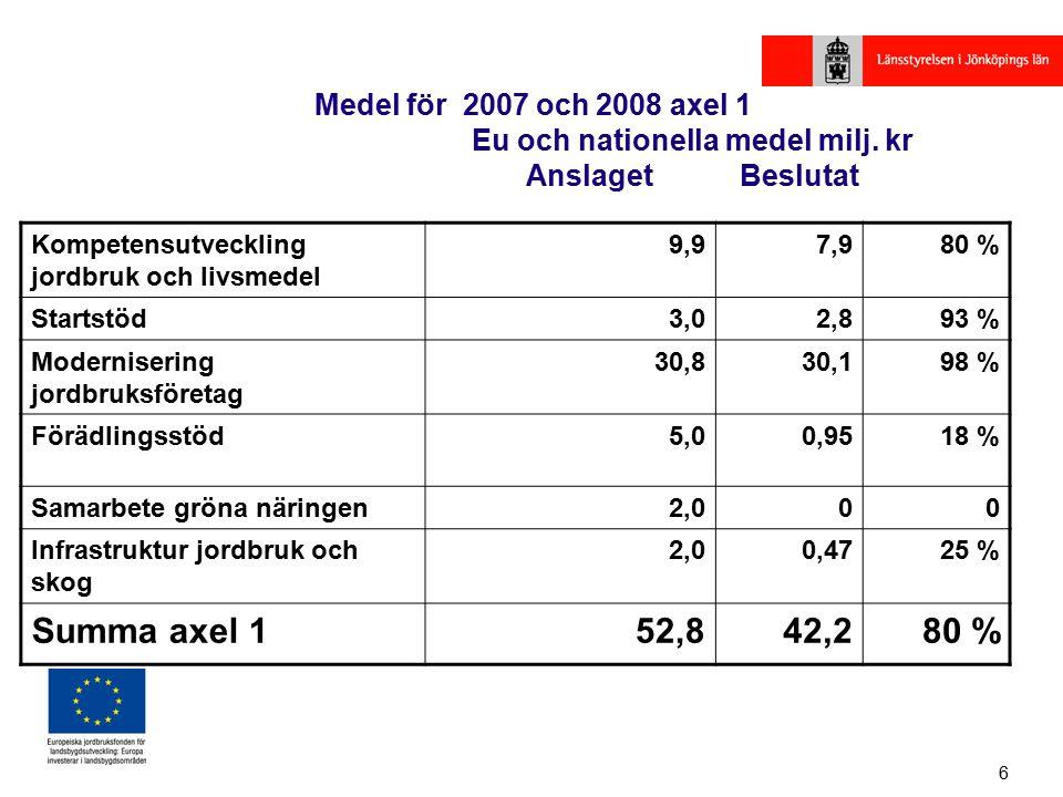 6 Medel för 2007 och 2008 axel 1 Eu och nationella medel milj.