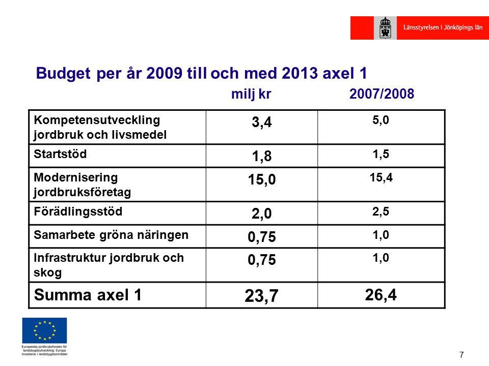 7 Budget per år 2009 till och med 2013 axel 1 milj kr 2007/2008 Kompetensutveckling jordbruk och livsmedel 3,4 5,0 Startstöd 1,8 1,5 Modernisering jordbruksföretag 15,0 15,4 Förädlingsstöd 2,0 2,5 Samarbete gröna näringen 0,75 1,0 Infrastruktur jordbruk och skog 0,75 1,0 Summa axel 1 23,7 26,4