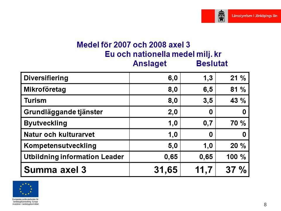 8 Medel för 2007 och 2008 axel 3 Eu och nationella medel milj.