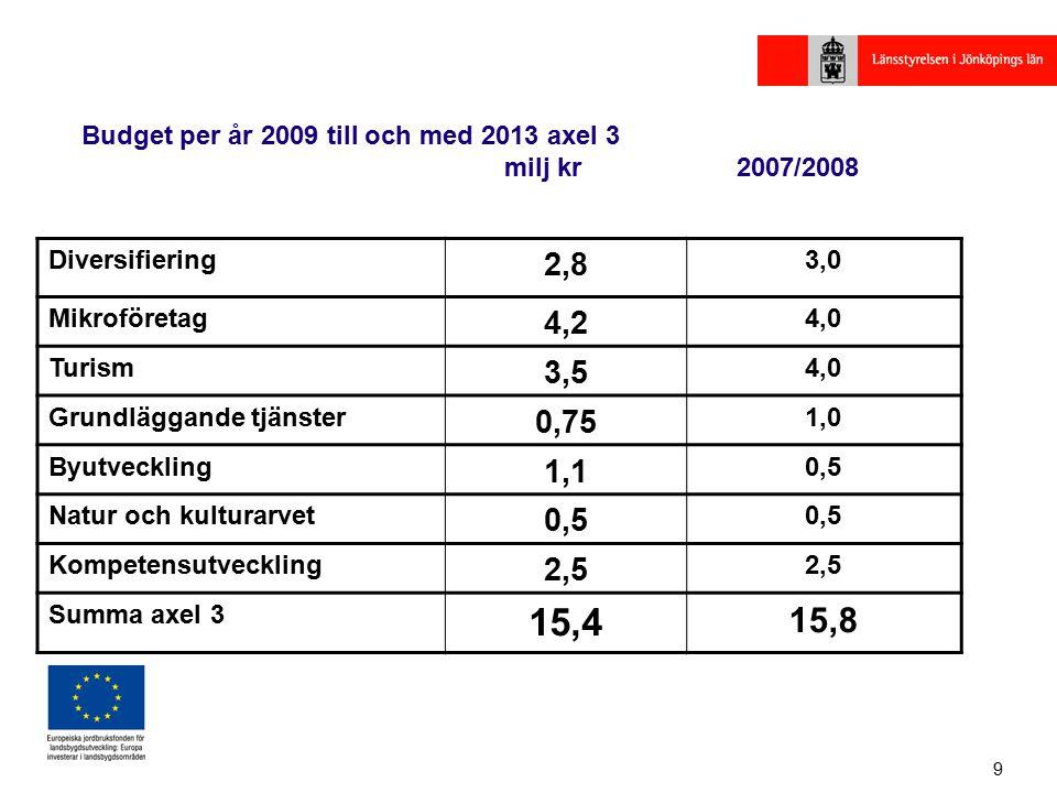 9 Diversifiering 2,8 3,0 Mikroföretag 4,2 4,0 Turism 3,5 4,0 Grundläggande tjänster 0,75 1,0 Byutveckling 1,1 0,5 Natur och kulturarvet 0,5 Kompetensutveckling 2,5 Summa axel 3 15,4 15,8 Budget per år 2009 till och med 2013 axel 3 milj kr 2007/2008