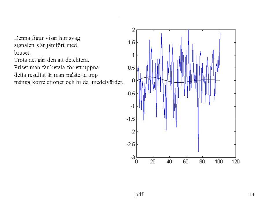 pdf14 Denna figur visar hur svag signalen s är jämfört med bruset.