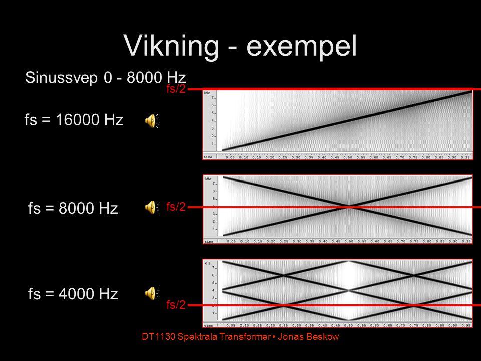 DT1130 Spektrala Transformer Jonas Beskow Vikning - exempel fs = 16000 Hz Sinussvep 0 - 8000 Hz fs = 8000 Hz fs = 4000 Hz fs/2