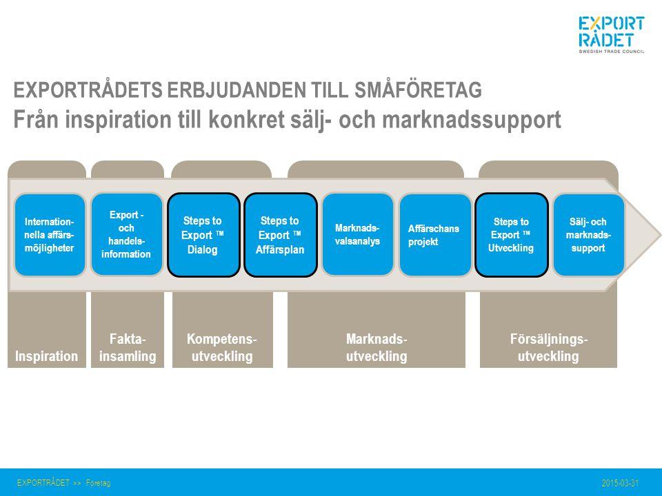 Försäljnings- utveckling Marknads- utveckling Kompetens- utveckling Fakta- insamlingInspiration 2015-03-31 EXPORTRÅDET >> Företag Steps to Export ™ Di