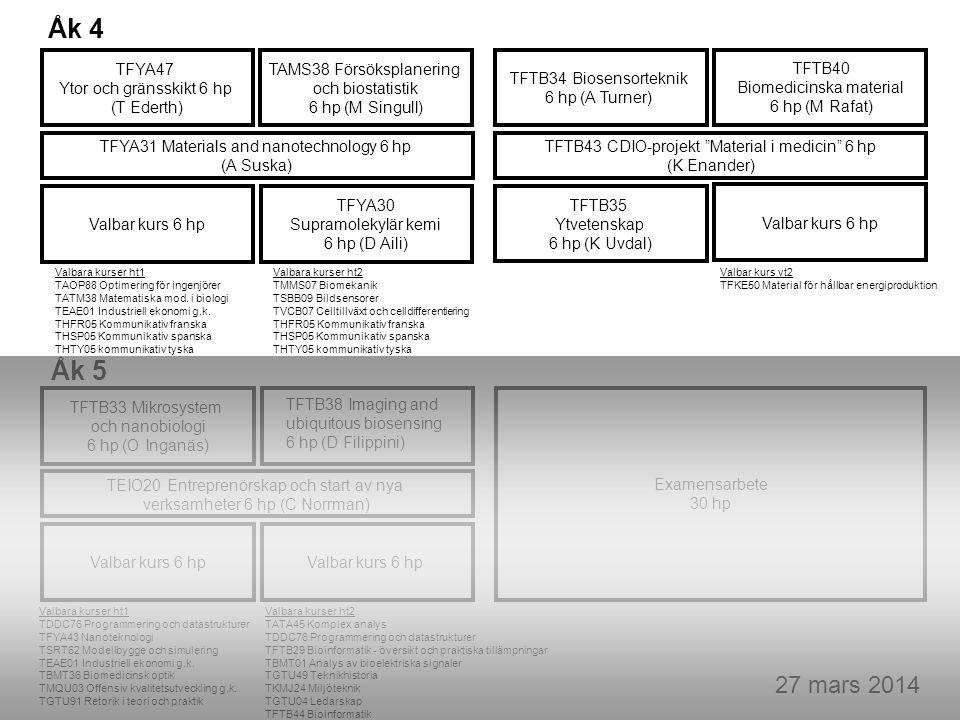 27 mars 2014 Valbar kurs 6 hp TFYA30 Supramolekylär kemi 6 hp (D Aili) TAMS38 Försöksplanering och biostatistik 6 hp (M Singull) TFYA47 Ytor och gränsskikt 6 hp (T Ederth) TFTB34 Biosensorteknik 6 hp (A Turner) TFTB35 Ytvetenskap 6 hp (K Uvdal) TFYA31 Materials and nanotechnology 6 hp (A Suska) TFTB43 CDIO-projekt Material i medicin 6 hp (K Enander) TFTB40 Biomedicinska material 6 hp (M Rafat) Valbar kurs 6 hp Valbara kurser ht1 TAOP88 Optimering för ingenjörer TATM38 Matematiska mod.