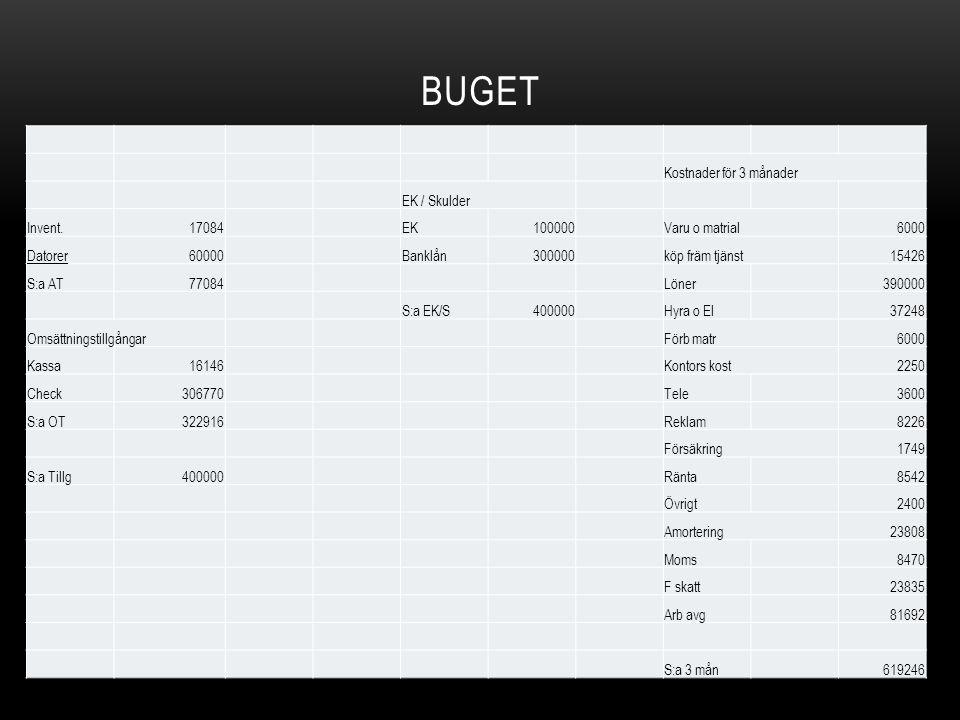BUGET Kostnader för 3 månader EK / Skulder Invent.17084EK100000Varu o matrial6000 Datorer60000Banklån300000köp främ tjänst15426 S:a AT77084Löner390000
