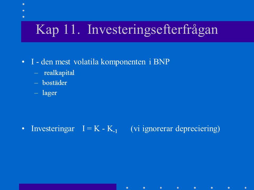Kap 11. Investeringsefterfrågan I - den mest volatila komponenten i BNP – realkapital –bostäder –lager Investeringar I = K - K -1 (vi ignorerar deprec