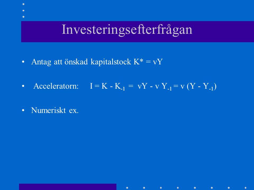 Investeringsefterfrågan Antag att önskad kapitalstock K* = vY Acceleratorn: I = K - K -1 = vY - v Y -1 = v (Y - Y -1 ) Numeriskt ex.
