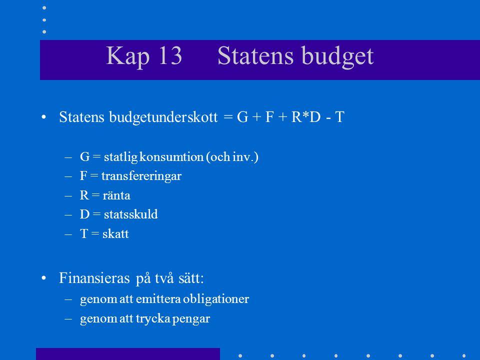 Kap 13 Statens budget Statens budgetunderskott = G + F + R*D - T –G = statlig konsumtion (och inv.) –F = transfereringar –R = ränta –D = statsskuld –T