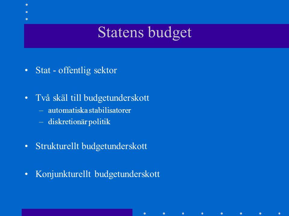 Statens budget Stat - offentlig sektor Två skäl till budgetunderskott –automatiska stabilisatorer –diskretionär politik Strukturellt budgetunderskott