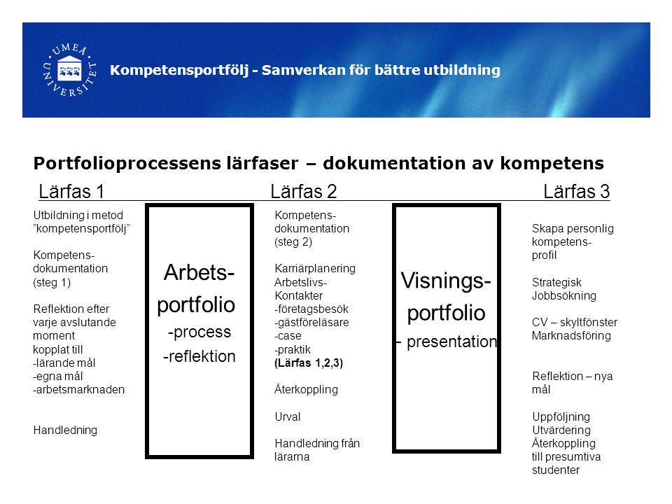 Portfolioprocessens lärfaser – dokumentation av kompetens Arbets- portfolio -process -reflektion Visnings- portfolio - presentation Kompetens- dokumentation (steg 2) Karriärplanering Arbetslivs- Kontakter -företagsbesök -gästföreläsare -case -praktik (Lärfas 1,2,3) Återkoppling Urval Handledning från lärarna Utbildning i metod kompetensportfölj Kompetens- dokumentation (steg 1) Reflektion efter varje avslutande moment kopplat till -lärande mål -egna mål -arbetsmarknaden Handledning Skapa personlig kompetens- profil Strategisk Jobbsökning CV – skyltfönster Marknadsföring Reflektion – nya mål Uppföljning Utvärdering Återkoppling till presumtiva studenter Lärfas 1 Lärfas 2 Lärfas 3 Kompetensportfölj - Samverkan för bättre utbildning