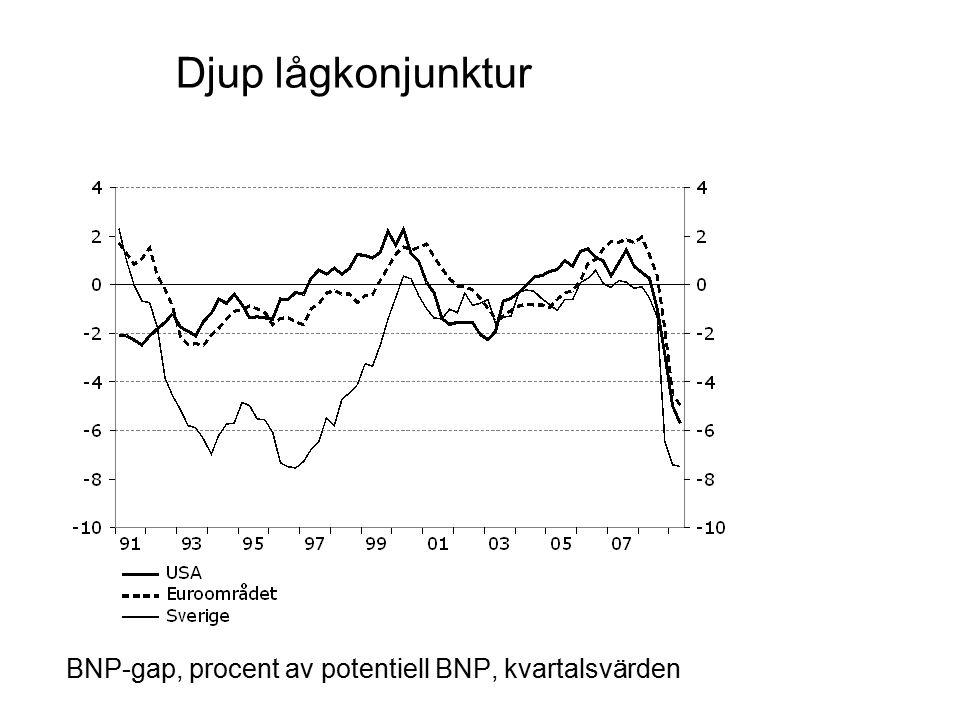 Export och privat konsumtion ökar 2010 Index 2008 kvartal 1=100, säsongrensade kvartalsvärden