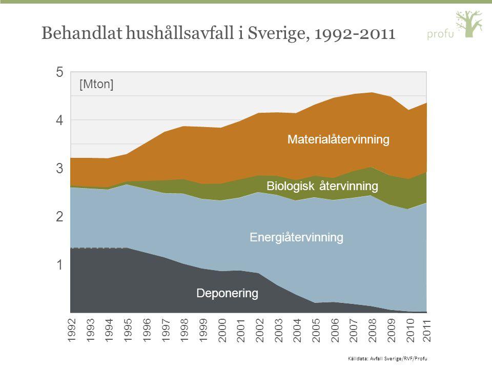 Behandlat hushållsavfall i Sverige, 1992-2011 1 2 3 4 5 1992199319941995199619971998199920002001200220032004200520062007200820092010 [Mton] Materialåt