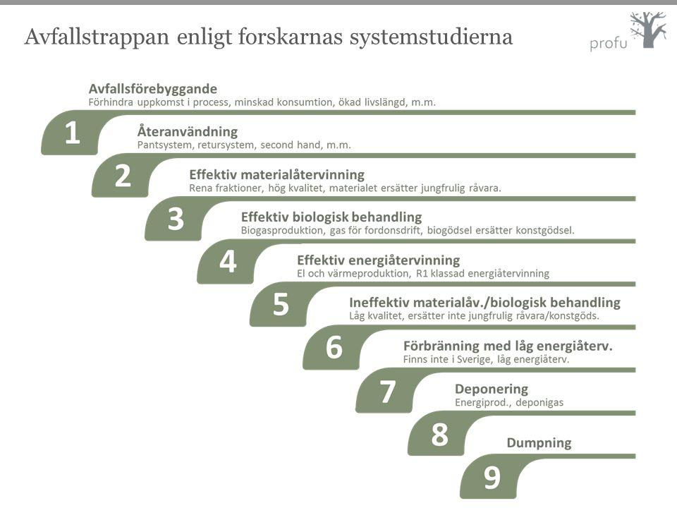 Avfallstrappan enligt forskarnas systemstudierna