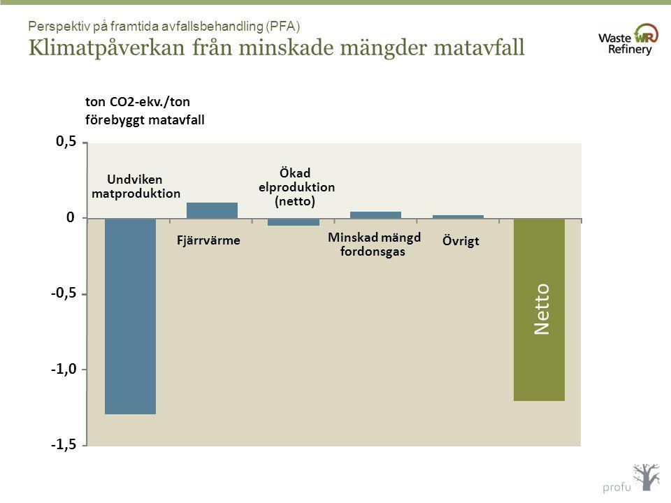 Perspektiv på framtida avfallsbehandling (PFA) Klimatpåverkan från minskade mängder matavfall -1,5 -1,0 -0,5 0 0,5 Undviken matproduktion Fjärrvärme Ö