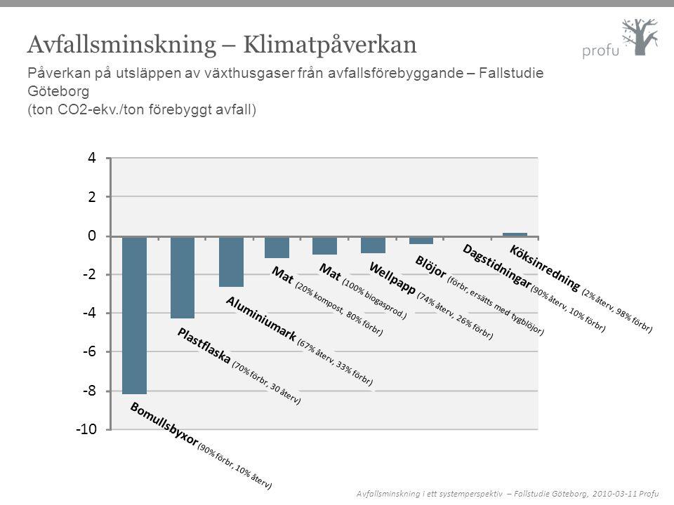 Avfallsminskning – Klimatpåverkan Påverkan på utsläppen av växthusgaser från avfallsförebyggande – Fallstudie Göteborg (ton CO2-ekv./ton förebyggt avf