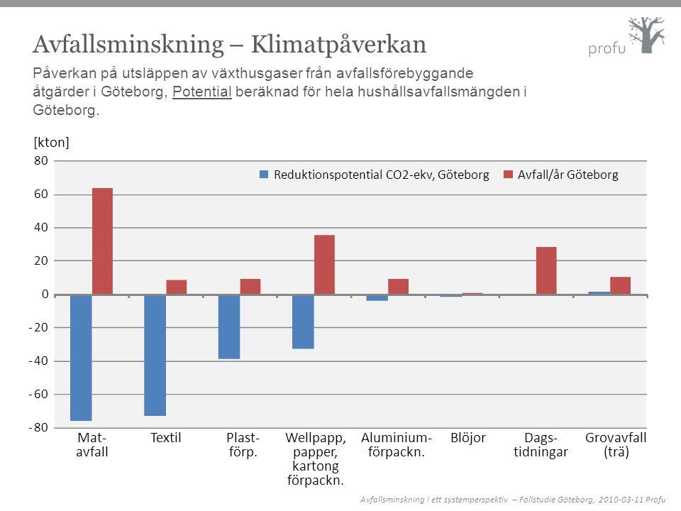 Avfallsminskning – Klimatpåverkan Påverkan på utsläppen av växthusgaser från avfallsförebyggande åtgärder i Göteborg, Potential beräknad för hela hush