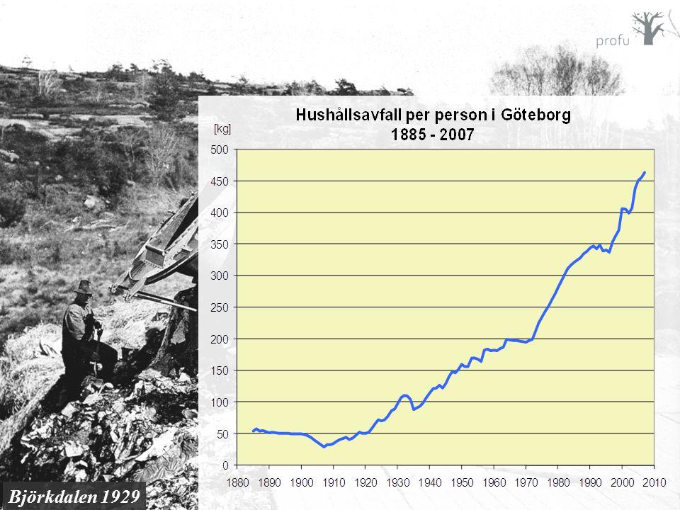 Beräkningarna baseras på historiska samband mellan tillväxten i samhället och uppkommen avfallsmängd.