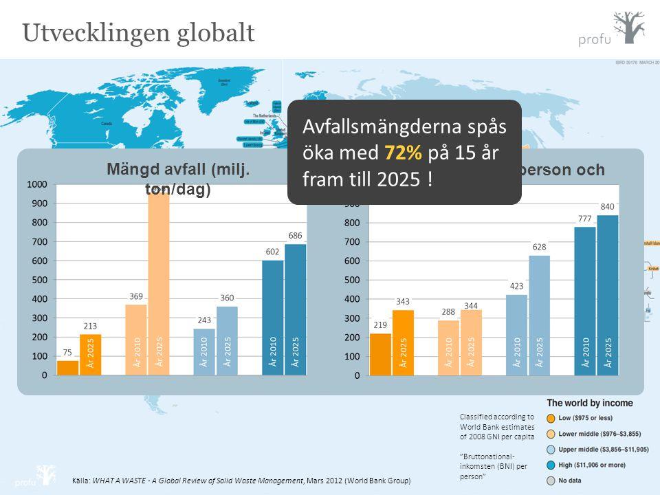 "Classified according to World Bank estimates of 2008 GNI per capita ""Bruttonational- inkomsten (BNI) per person"" Källa: WHAT A WASTE - A Global Review"
