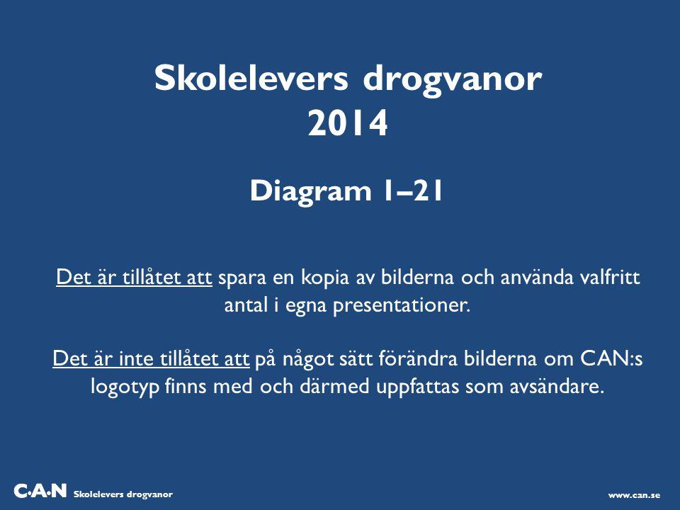 Skolelevers drogvanor 2014 Diagram 1–21 Det är tillåtet att spara en kopia av bilderna och använda valfritt antal i egna presentationer. Det är inte t