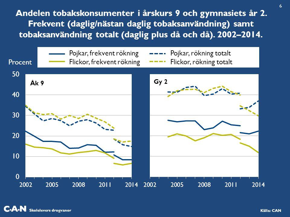 Skolelevers drogvanor Källa: CAN Andelen tobakskonsumenter i årskurs 9 och gymnasiets år 2. Frekvent (daglig/nästan daglig tobaksanvändning) samt toba