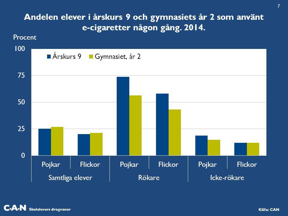 Skolelevers drogvanor Källa: CAN Andelen elever i årskurs 9 och gymnasiets år 2 som använt e-cigaretter någon gång. 2014. Procent 7