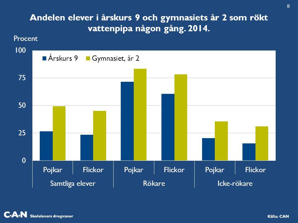 Skolelevers drogvanor Källa: CAN Andelen elever i årskurs 9 och gymnasiets år 2 som rökt vattenpipa någon gång. 2014. Procent 8