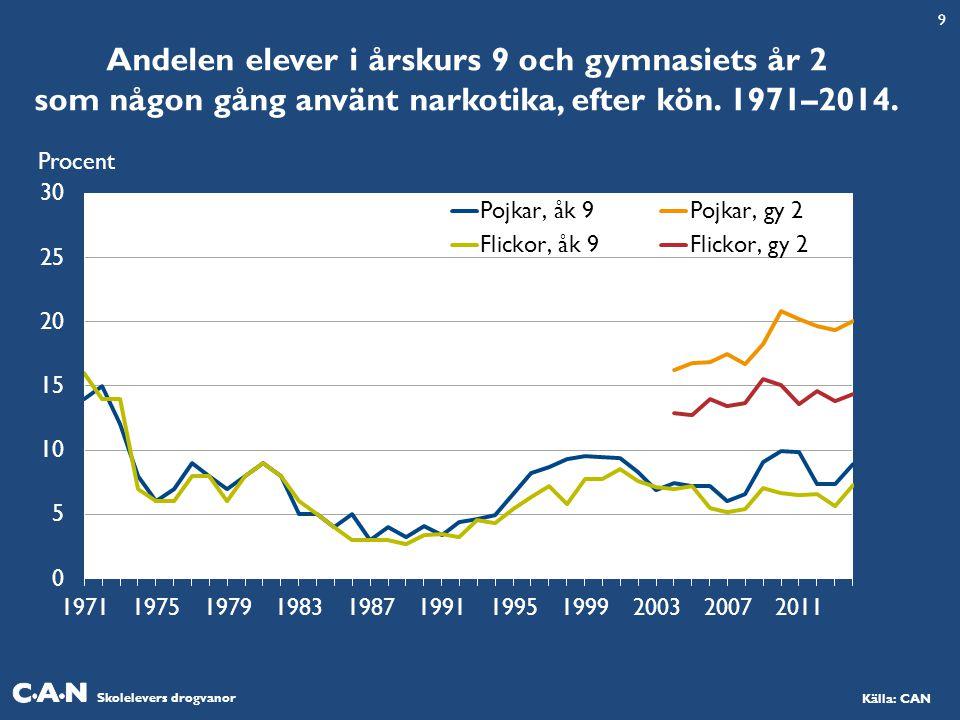 Skolelevers drogvanor Källa: CAN Andelen elever i årskurs 9 och gymnasiets år 2 som någon gång använt narkotika, efter kön. 1971–2014. Procent 9