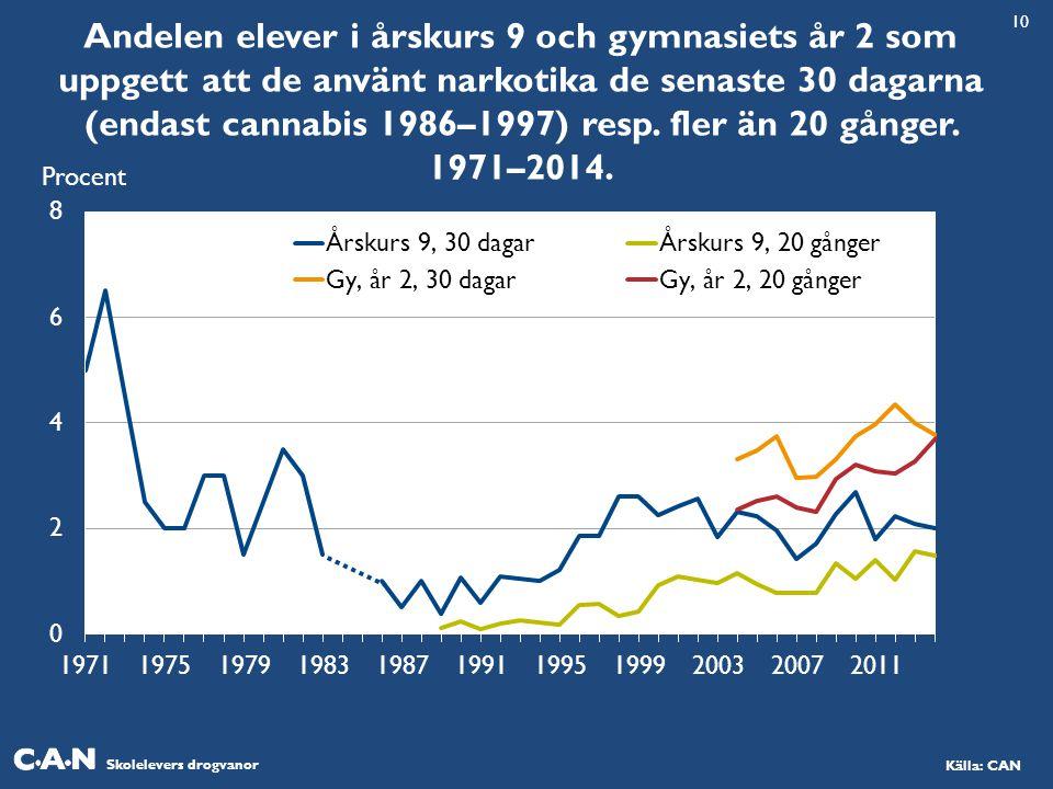 Skolelevers drogvanor Källa: CAN Andelen elever i årskurs 9 och gymnasiets år 2 som uppgett att de använt narkotika de senaste 30 dagarna (endast cann