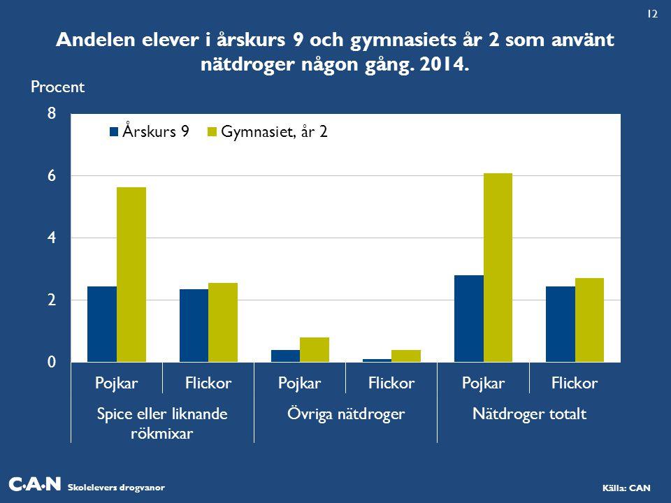 Skolelevers drogvanor Källa: CAN Andelen elever i årskurs 9 och gymnasiets år 2 som använt nätdroger någon gång. 2014. Procent 12