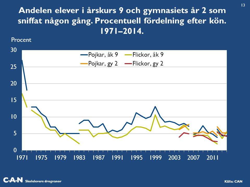 Skolelevers drogvanor Källa: CAN Andelen elever i årskurs 9 och gymnasiets år 2 som sniffat någon gång. Procentuell fördelning efter kön. 1971–2014. P