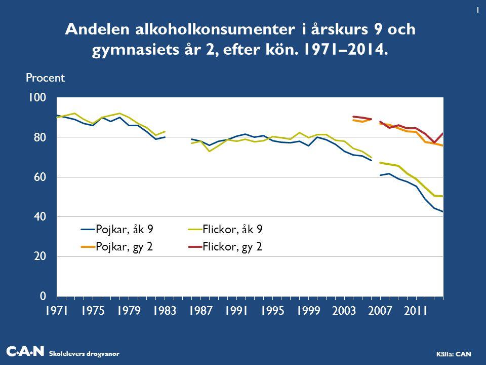Skolelevers drogvanor Källa: CAN Andelen alkoholkonsumenter i årskurs 9 och gymnasiets år 2, efter kön. 1971–2014. 1 Procent