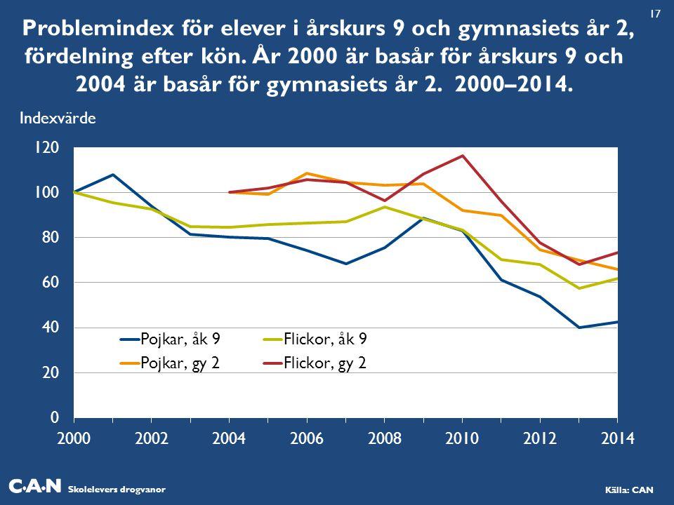 Skolelevers drogvanor Källa: CAN Problemindex för elever i årskurs 9 och gymnasiets år 2, fördelning efter kön. År 2000 är basår för årskurs 9 och 200