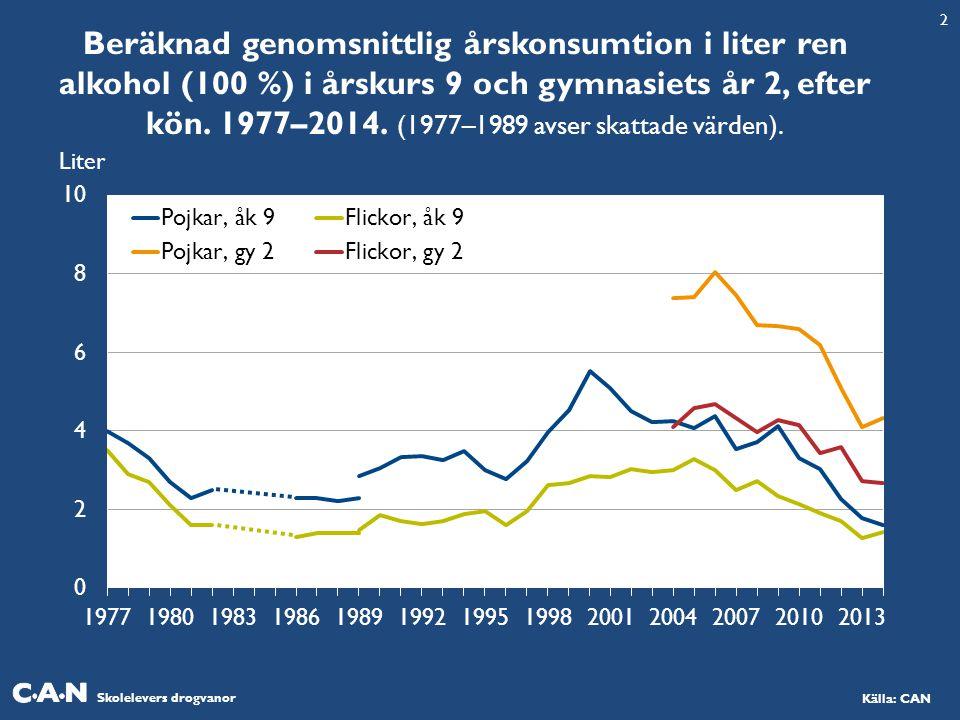 Skolelevers drogvanor Källa: CAN Beräknad genomsnittlig årskonsumtion i liter ren alkohol (100 %) i årskurs 9 och gymnasiets år 2, efter kön. 1977–201