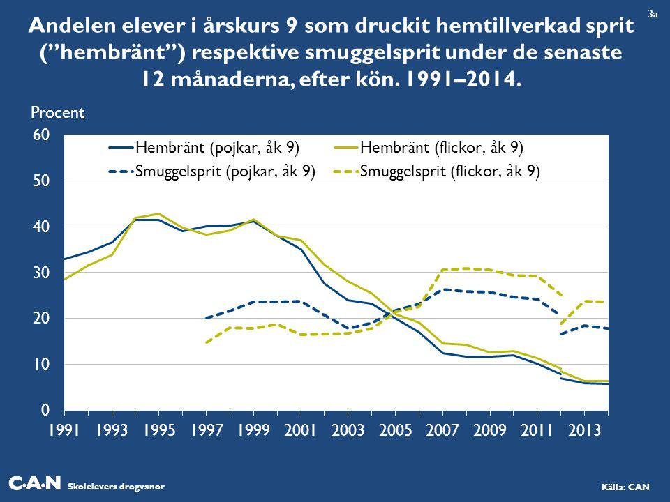"""Skolelevers drogvanor Källa: CAN Andelen elever i årskurs 9 som druckit hemtillverkad sprit (""""hembränt"""") respektive smuggelsprit under de senaste 12 m"""