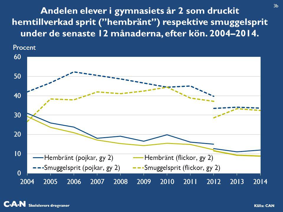 """Skolelevers drogvanor Källa: CAN Andelen elever i gymnasiets år 2 som druckit hemtillverkad sprit (""""hembränt"""") respektive smuggelsprit under de senast"""