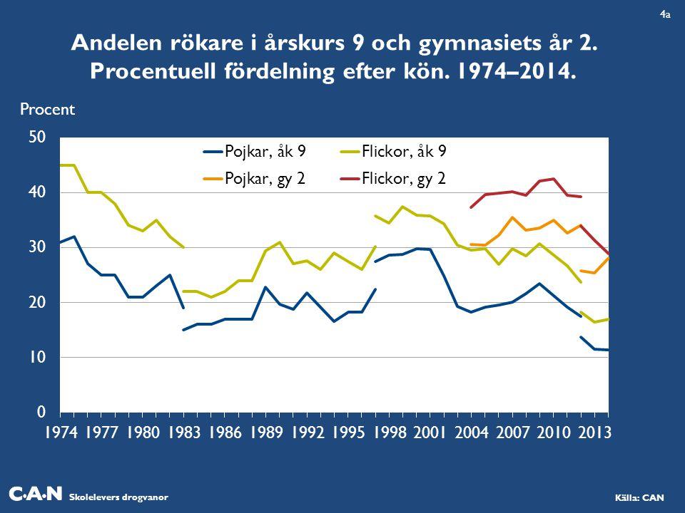 Skolelevers drogvanor Källa: CAN Andelen rökare i årskurs 9 och gymnasiets år 2. Procentuell fördelning efter kön. 1974–2014. Procent 4a