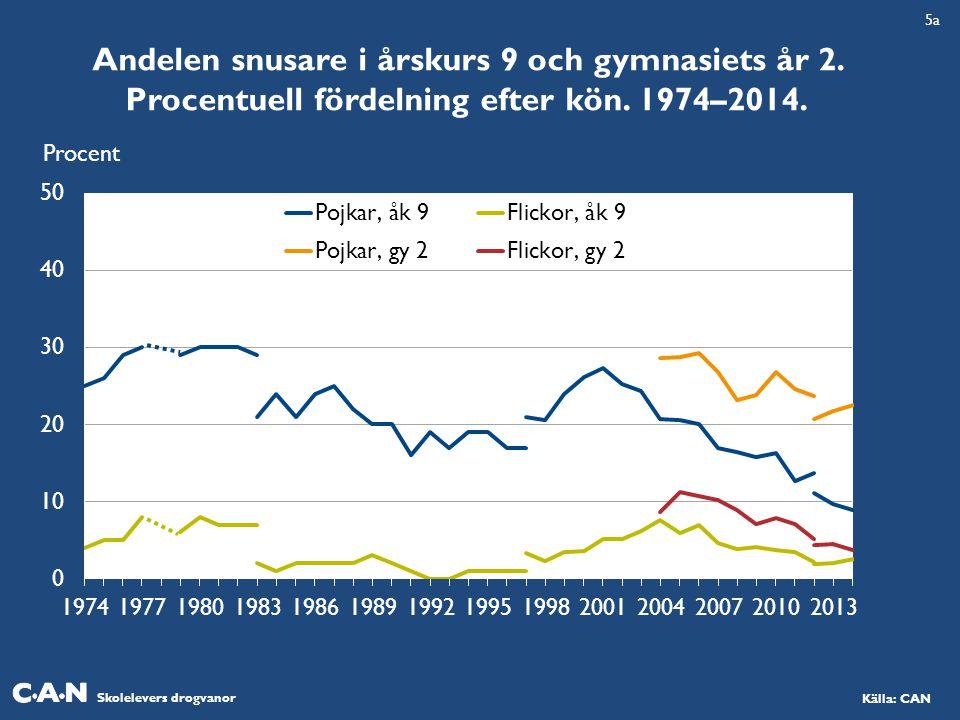 Skolelevers drogvanor Källa: CAN Andelen snusare i årskurs 9 och gymnasiets år 2. Procentuell fördelning efter kön. 1974–2014. Procent 5a