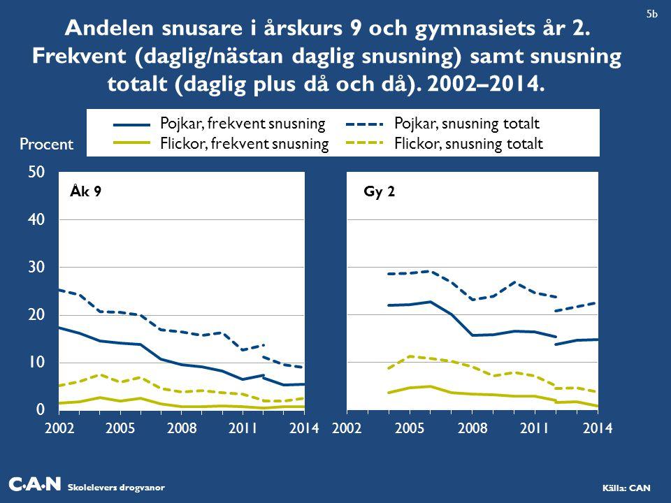 Skolelevers drogvanor Källa: CAN Andelen snusare i årskurs 9 och gymnasiets år 2. Frekvent (daglig/nästan daglig snusning) samt snusning totalt (dagli