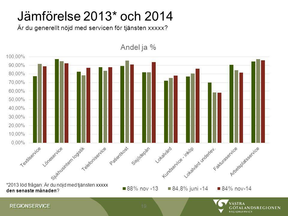 REGIONSERVICEREGIONSERVICE Jämförelse 2013* och 2014 Är du generellt nöjd med servicen för tjänsten xxxxx.