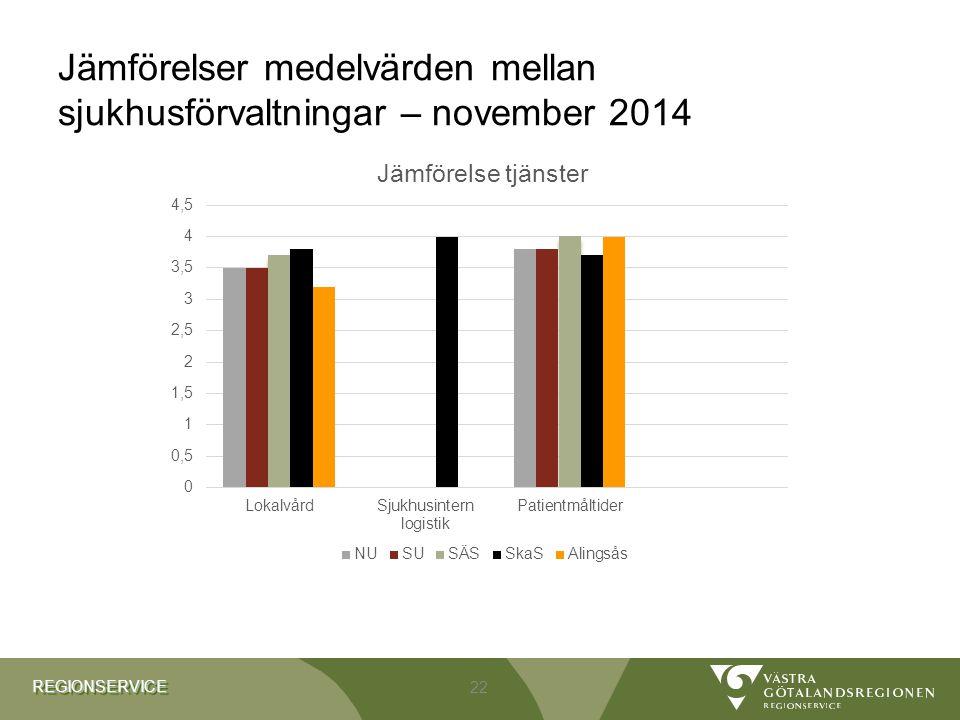 REGIONSERVICEREGIONSERVICE Jämförelser medelvärden mellan sjukhusförvaltningar – november 2014 22