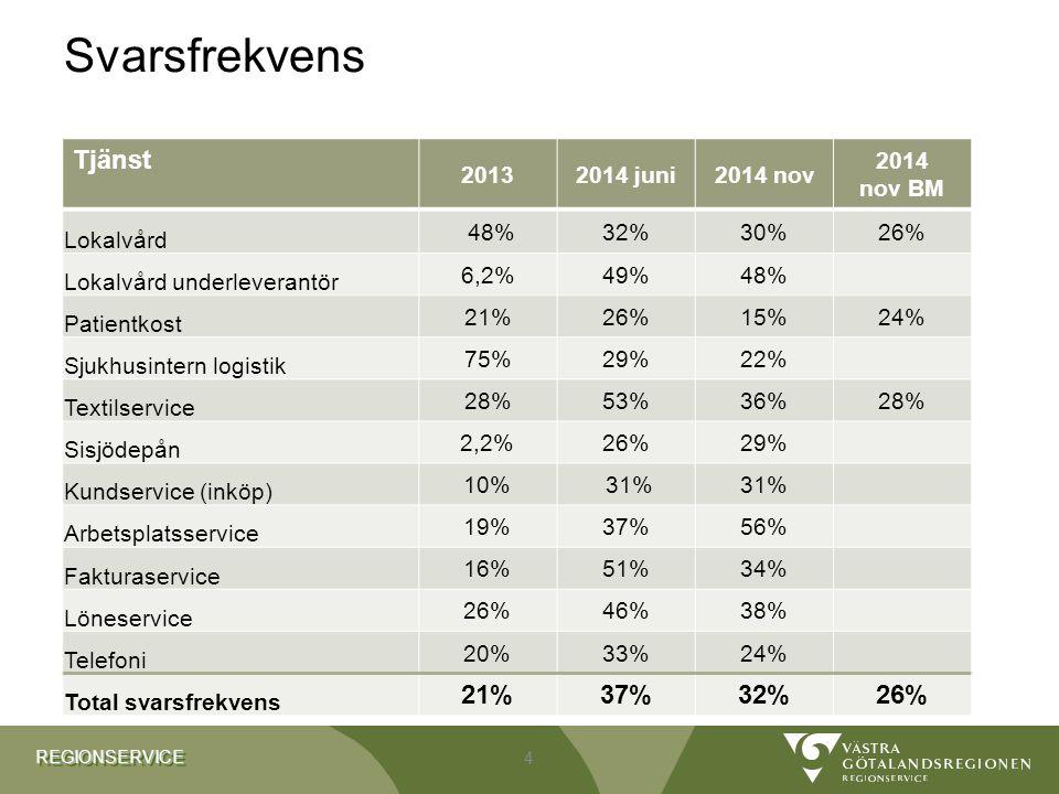 REGIONSERVICEREGIONSERVICE Svarsfrekvens Tjänst 20132014 juni2014 nov 2014 nov BM Lokalvård 48%32% 30%26% Lokalvård underleverantör 6,2%49% 48% Patientkost 21%26% 15%24% Sjukhusintern logistik 75%29% 22% Textilservice 28%53% 36%28% Sisjödepån 2,2%26%29% Kundservice (inköp) 10% 31% Arbetsplatsservice 19%37%56% Fakturaservice 16%51%34% Löneservice 26%46%38% Telefoni 20%33%24% Total svarsfrekvens 21%37%32%26% 4