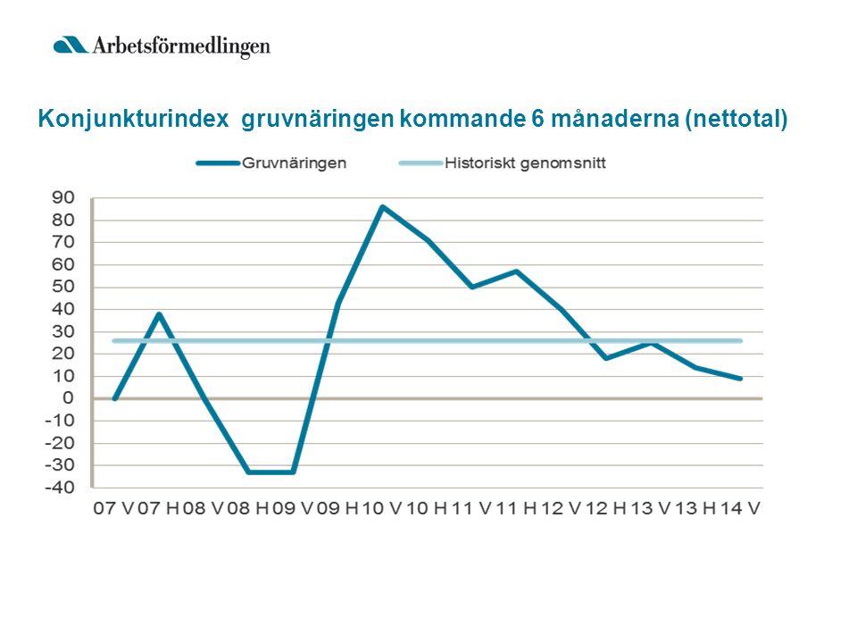 Konjunkturindex gruvnäringen kommande 6 månaderna (nettotal)