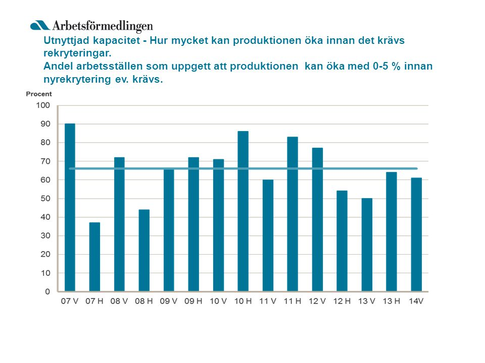 Utnyttjad kapacitet - Hur mycket kan produktionen öka innan det krävs rekryteringar.