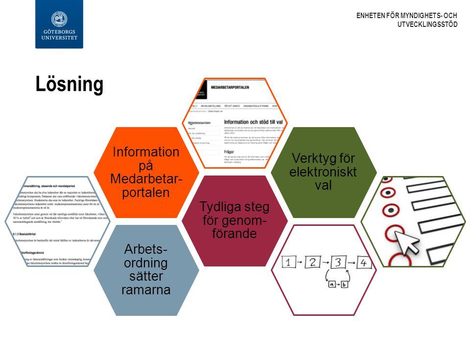 Lösning Arbets- ordning sätter ramarna Tydliga steg för genom- förande Information på Medarbetar- portalen Verktyg för elektroniskt val ENHETEN FÖR MY