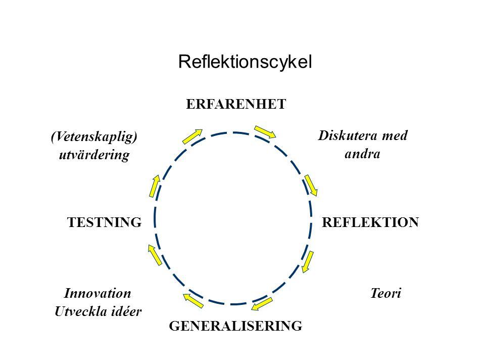 Reflektionscykel GENERALISERING TESTNING REFLEKTION Innovation Utveckla idéer Teori (Vetenskaplig) utvärdering Diskutera med andra ERFARENHET