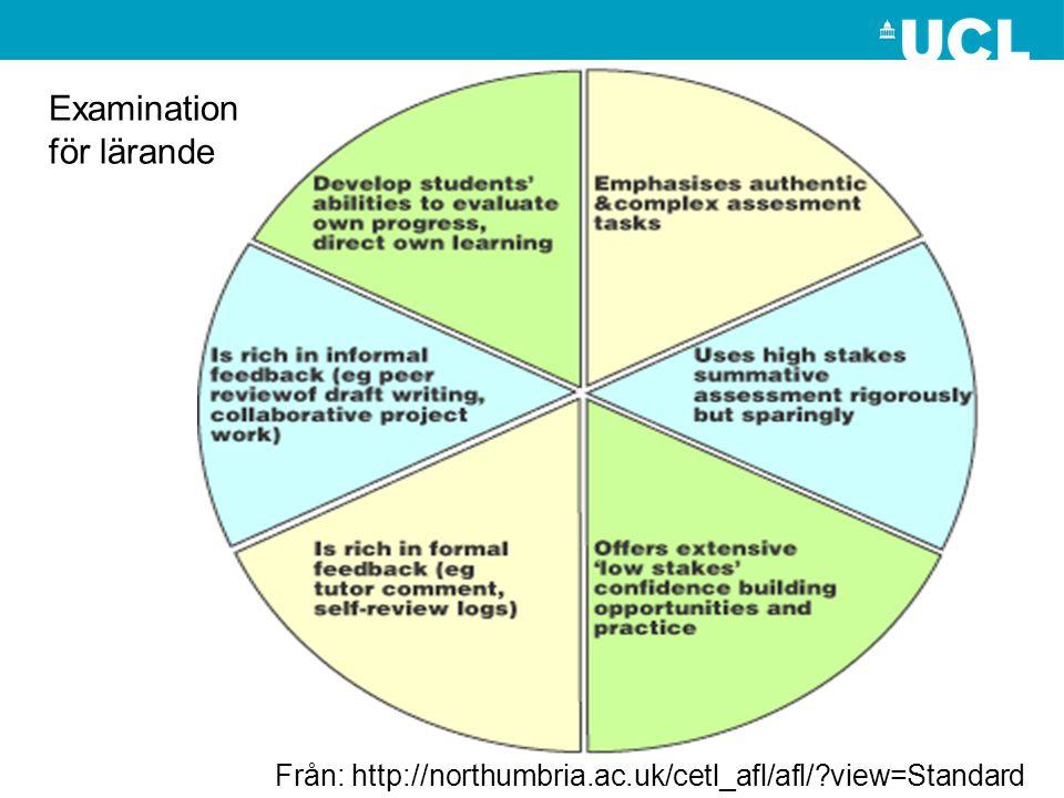 Från: http://northumbria.ac.uk/cetl_afl/afl/?view=Standard Examination för lärande