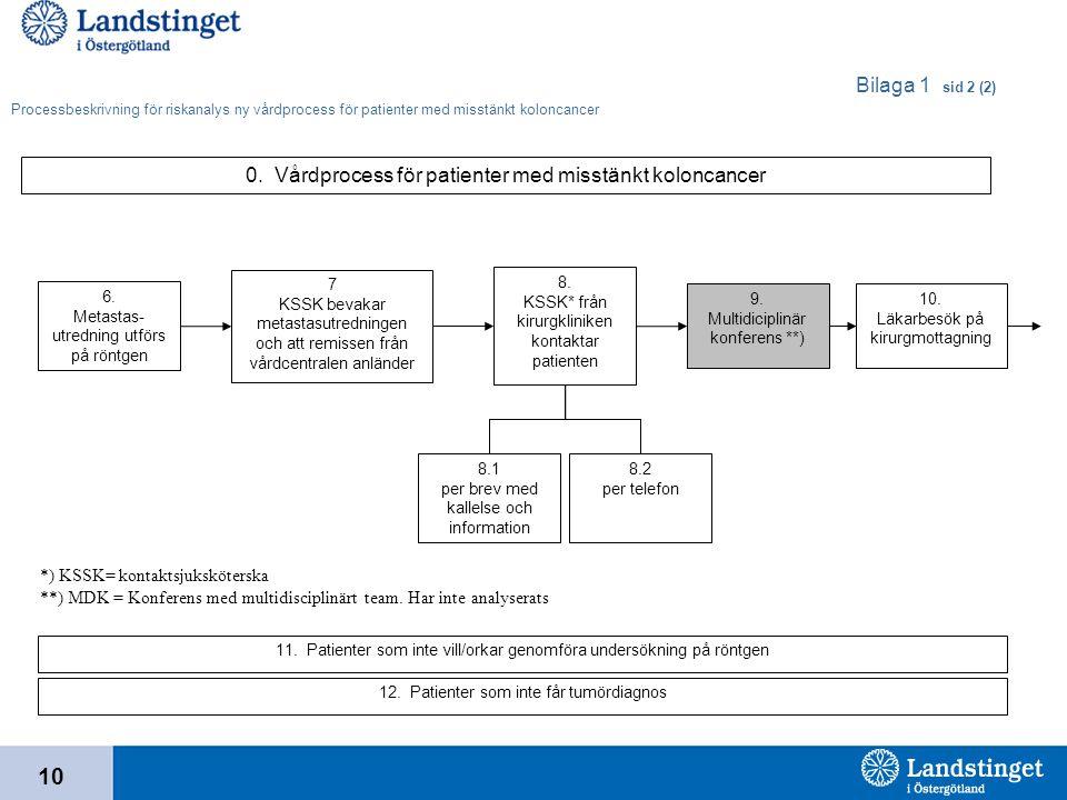 10 Bilaga 1 sid 2 (2) Processbeskrivning för riskanalys ny vårdprocess för patienter med misstänkt koloncancer 0. Vårdprocess för patienter med misstä