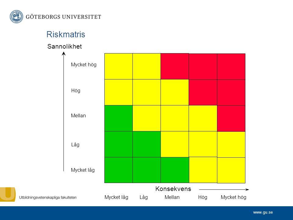 www.gu.se Risk = Konsekvens och Sannoliket Sannolikhet Konsekvens Allmänt accepterat Ej acceptabelt Tolerabelt (minska risken när så är praktiskt möjligt)